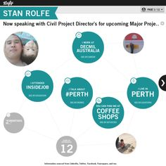 Graphical bio: Stan Rolfe