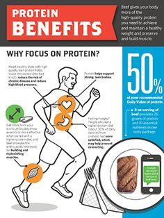 Weight training and protein have always been pals! When do you take your protein? Studies from Purdue University favor taking protein supplements during a meal promotes weight loss better than on its own! Heart Healthy Diet, Healthy Body Weight, Healthy Diet Recipes, Healthy Tips, Healthy Eating, Healthy Choices, Clean Eating, Protein Diets, No Carb Diets