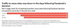 Australian News, Facebook News, Web Analytics, New Industries, The Big Hit, Digital News, News Sites, Global News, News Media