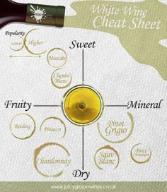 White Wine Cheat Sheet to serve our customers better at riversidewines.com