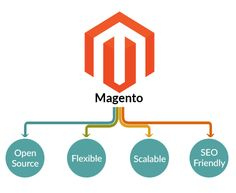 Looking To Grow Your #Business With Our #MagentoServices? Give us a call today +1 (509) 590 2120