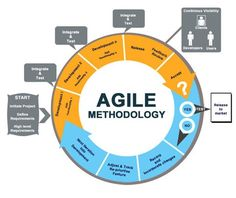 Ottawa Agile Development is a group of software development methods in which requirements and solutions evolve through collaboration between self-organizing, cross-functional teams. Agile Software Development, Software Testing, Software Products, Manual Testing, Building Software, Web Development, Change Management, Business Management, Wicked Problem
