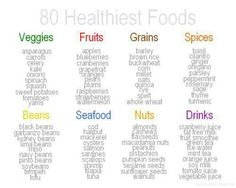 Guide for Healthy Eating -  This is great!! Thank you