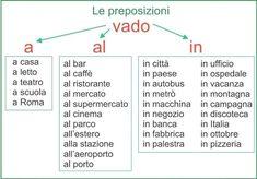 Italian Verbs, Italian Grammar, Italian Vocabulary, Italian Phrases, English Vocabulary Words, Italian Language, Chinese Language, German Language, Japanese Language