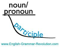 The english grammar exercise page diagramming homeschool grammar diagram participles on a curved line under the noun or pronoun that they are modifying ccuart Gallery