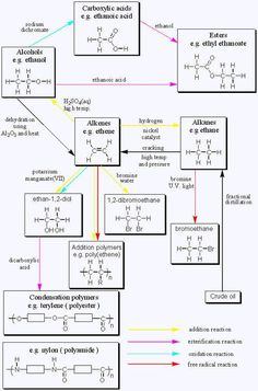 Organic Chemistry Reactions Chart Gcse organic chemistry page - Bildung Chemistry A Level, Organic Chemistry Reactions, Chemistry Revision, Chemistry Lessons, Chemistry Notes, Teaching Chemistry, Science Chemistry, Medical Science, Physical Science
