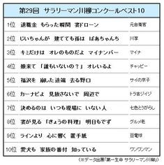 第29回『サラリーマン川柳』大賞決定 「退職金 もらった瞬間 妻ドローン」 | ORICON STYLE