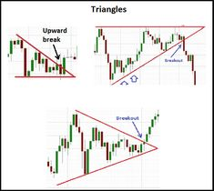 In the study of stock chart analysis, triangles come under the category of continuation patterns. There are three kinds of triangle chart patterns - ascending triangles, descending triangles and symmetrical triangle chart patterns. Trading Quotes, Intraday Trading, Stock Trading Strategies, Online Stock Trading, Stock Charts, Triangle Pattern, Technical Analysis, Stock Market, Renewable Energy