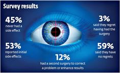 lasik eye surgery risks laser side effects vision Toenail Fungus Treatment, Eye Treatment, Lasik Eye Surgery, Eye Care Center, Eye Exam, Eyes Problems, Eye Doctor, Care Logo, Human Eye