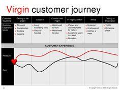 customer-experience-management-40-728.jpg (728×546)