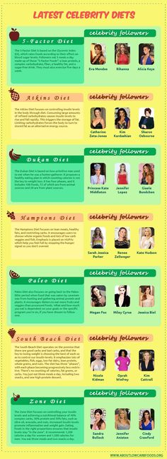 The Top 7 Celebrity Diets - About Low Carb Foods Low Carb Diet Menu, Dukan Diet, Low Calorie Diet, Low Carb Dinner Recipes, Paleo Diet, Breakfast Recipes, Keto, Weight Loss Diet Plan, Lose Weight