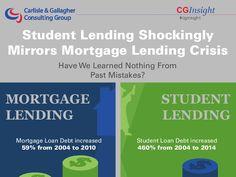 Student Lending Shockingly Mirrors Mortgage Lending Crisis