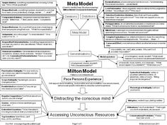 An overview of the #Meta-model and #Milton-model from #NLP.  Please let me know if I have made a mistake. I have collated this from a number of sources.