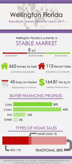 Wellington Florida Real Estate Market Trends   MAR 2017     Wellington Florida  Location: Wellington Florida is centrally located in the western part of Palm Beach County.  Homes: Wellington Florida primarily consists of beautiful single family homes, but also offers condos, villas, patio homes, townhomes, luxury estate homes, equestrian farms and... #WellingtonFloridaRealEstate, #WellingtonFlorida.MarketReport, #WellingtonHomesForSale