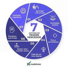 Day Trader, Pasta, Trucks, Chart, Money, Stock Market, Financial Charts, Risk Management, Finance Tips