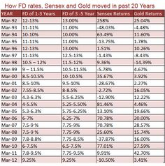 A pictorial presentation showing that FD has given more return compare to Equity and Gold.