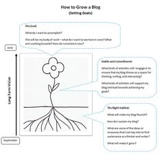How to grow your classroom blog into a thriving community!