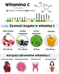 Wszystko o witaminie c kwas askorbinowy – dawkowanie, najlepsze źródła, korzyści, przeciwwskazania. – Motywator Dietetyczny Healthy Tips, Radiation Therapy