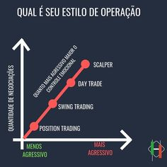 Quanto menor o Time frame mais habilidade e exigida do Trader operando.  _  Então resta a pergunta você está preparado emocionalmente para…