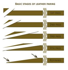 Bookbinders Chronicle: Bookbinding 101 - Paring Leather