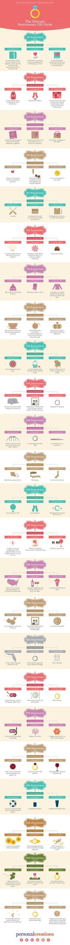 The Ultimate Anniversary Gift Guide For Every Kind Of Spouse--we are really trying to stay by this. Makes it fun :)