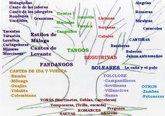 ¿Dudas sobre los palos flamencos?