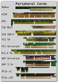 Peripheral cards