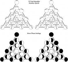 Moon Phase Triad analogy