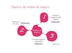 Objetivos del modelo de negocio Business life. www.businesslifemodel.com