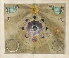 1660, Andreas Cellarius published a truly unique document. Cellarius worked with the engraver and portraitist Frederick Hendrick Van Hove Harmonia Macrocosmica Plate 19 — Phases of the Moon, 1660 — Andreas Cellarius,