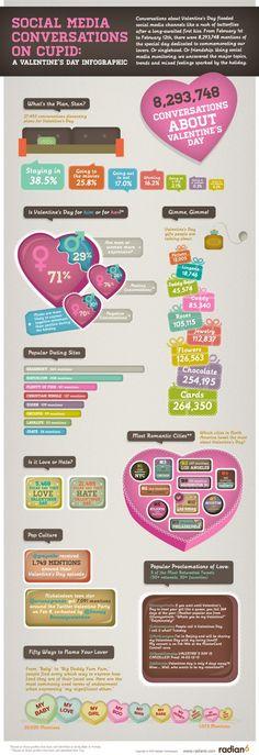 Cuánto se habló en las Redes Sociales de San Valentín