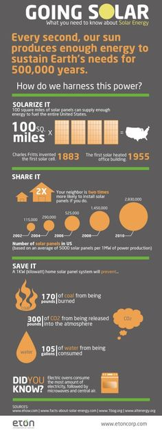 What does Going #Solar mean for our planet? #infographic