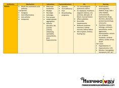 Although a simple class of drugs, NSAIDs are pretty much found on every single nursing unit. This drug table summarizes its properties and, most importantly, the patient teaching that you are respo…