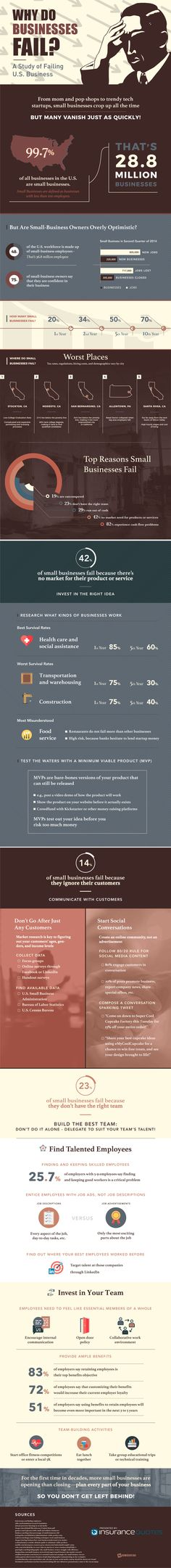 5 Reasons Why Businesses Fail - #Infographic