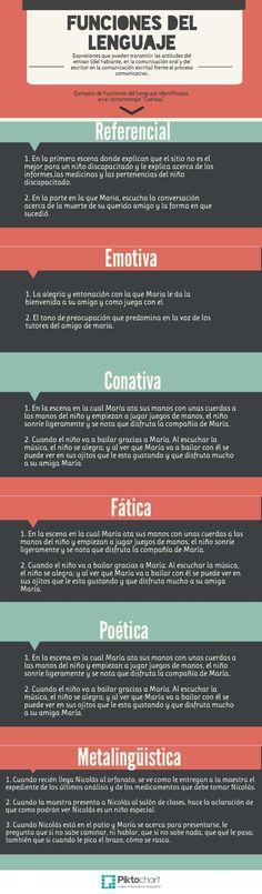 funciones del lenguaje | @Piktochart Infographic