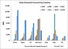 Solar May Reach 49 Gigawatts in 2014 Solar Energy, Videos, Bar Chart, Advertising, Diagram, Brochure Design, Infographics, 3d Printing, Key