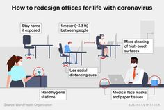 How to redesign offices to reduce coronavirus spread - Business Insider