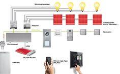 Das Prinzip KNX: Der Steuerungsbus verbindet alle Raumschalter, Fühler und Bedienterminals, die sogenannten Sensoren, untereinander und zusätzlich auch mit der Zentrale. Dort sitzen der Server und die Auslöser für alle gesteuerten Geräte: die Aktoren. Sie sind die eigentlichen Schalter für jede einzelne Lampe, Jalousie oder andere Geräte.