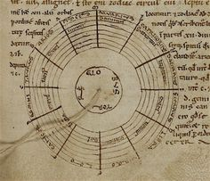 Diagram of planetary orbs, in Macrobius' Commentary on Cicero's De somno Scipionis, 12thC.