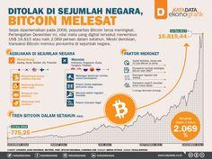 Ditolak Sejumlah Negara, Bitcoin Melesat