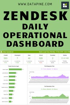 How do you monitor, analyze, and optimize your Zendesk operations? Learn more with our selected dashboard examples and choose your favorite template! Dashboard Software, Kpi Dashboard, Dashboard Examples, Dashboard Template, Performance Dashboard, First Response, Success Criteria, Help Desk, Checking Account
