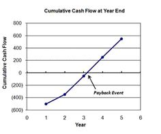 Payback period is found graphically as the break even point in time.