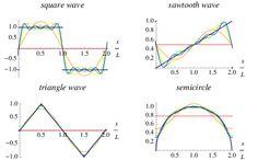 Fourier Series -- from Wolfram MathWorld Spherical Harmonics, Triangle Wave, Encyclopedia Books, Maxima And Minima, Power Series, Calculus, Big Data, Maths, Make It Simple