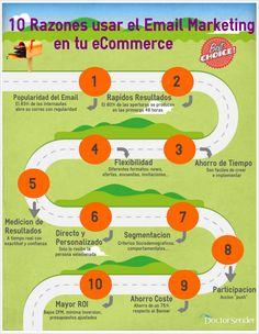 10 Razones para usar el Email Marketing en tu eCommerce