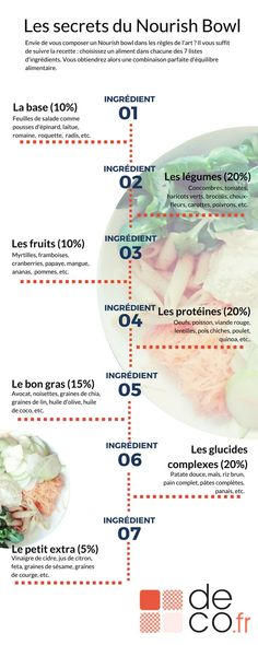 The One Food Cholesterol Cure - Infographie : les secrets du nourish bowl The One Food Cholesterol Cure: reveals one single ingredient responsible for all cholesterol plaque buildup in your arteries. And how to completely eliminate it without medications. Detox Recipes, Veggie Recipes, Healthy Recipes, Eat Better, Poke Bowl, Greens Recipe, Diet And Nutrition, Nutrition Education, Meals For One