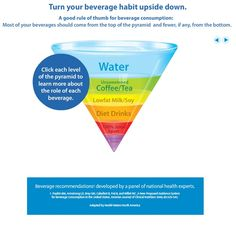 Which drinks hydrate the most? What are you drinking the most of, and do you need to adjust to make sure your liquid intake is actually hydrating your body?