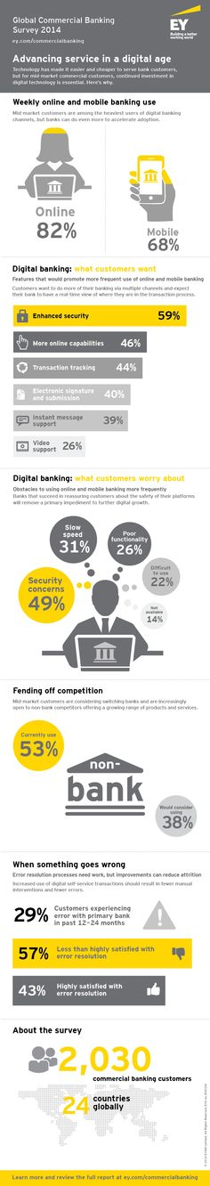 #EY Global Commercial Banking Survey 2014.