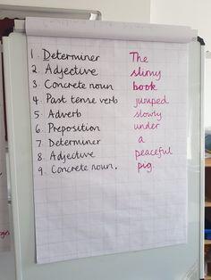 Practising grammar terminology
