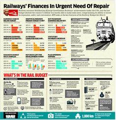 Railway Finances in Urgent Need of Repair #infographic Railway Budget