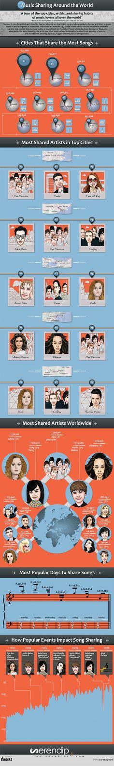 Hábitos de compartir música en el mundo #infografia #infographic #socialmedia